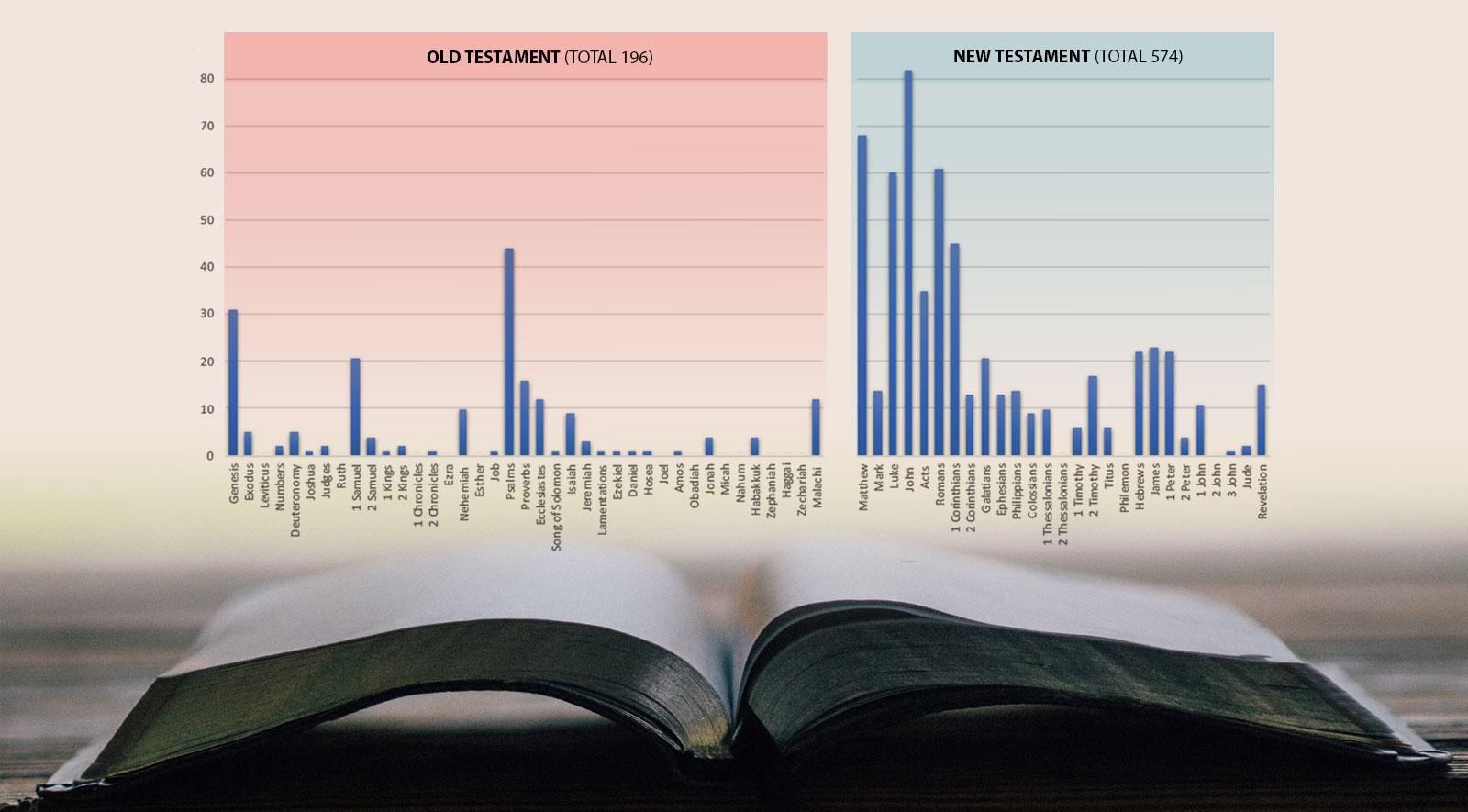God's forgotten postcards & Biblical illiteracy - Rosebank